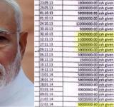 Modi bribe by sahara group