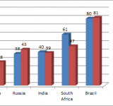 """India's ranking among """"competing"""" nations"""