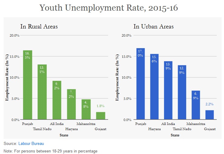 alleviating youth unemployment A summary of the most popular unemployment solutions, which ones work, and which are the most cost-effective solutions.